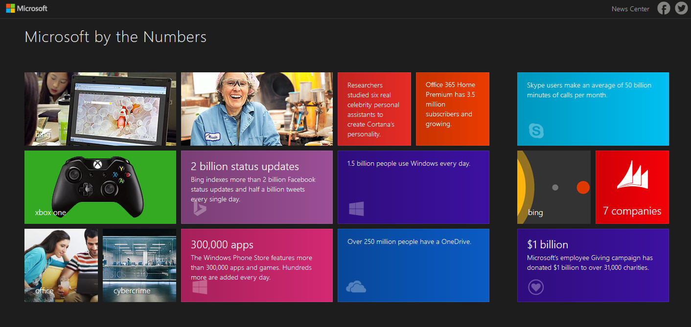 'Microsoft by the numbers' reveals some interesting factoids